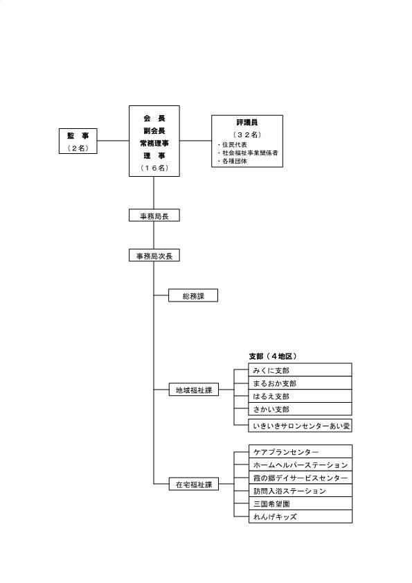 組織図_page0001